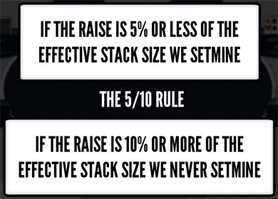 The 5/10 Set Mining Rule