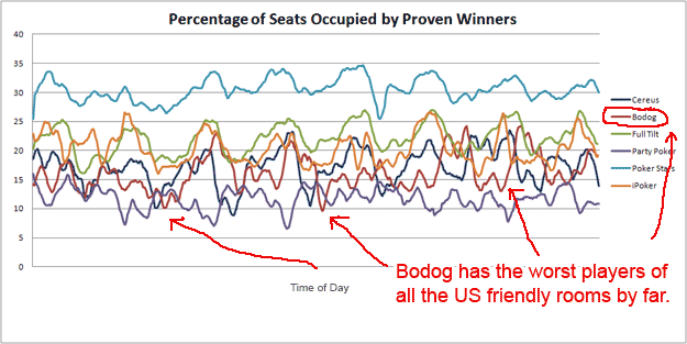 Bodog Poker Bad Players Graph