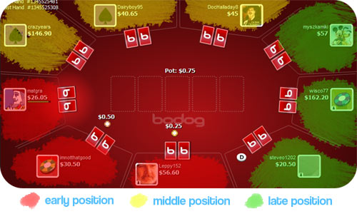 Texas Hold'em Position Diagram