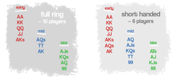 Names of holdem starting hands