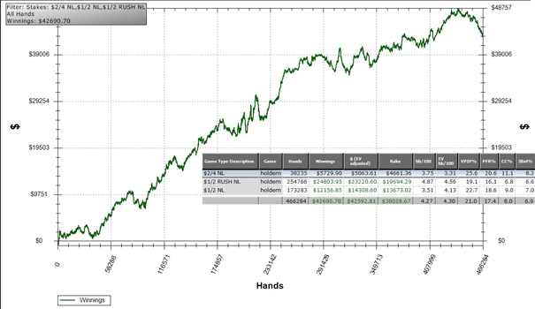 Jack Wilcox Holdem Manager Earnings Graph
