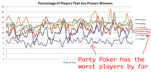 Party Poker Bad Players Graph