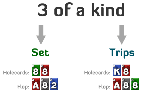 The Difference Between Sets and Trips