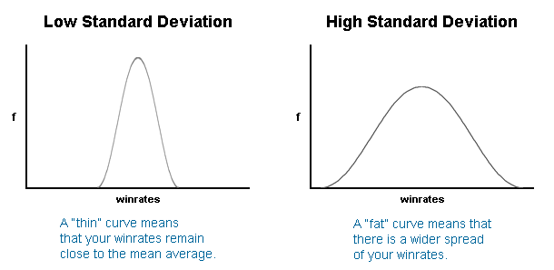 Low and High Standard Deviation Bell Curve Graphs