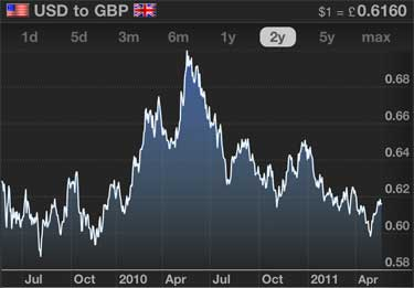 Graph Of The USD / GBP Exchange Rate
