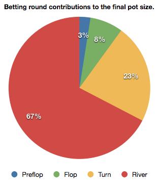 Total Pot Size Pie Chart